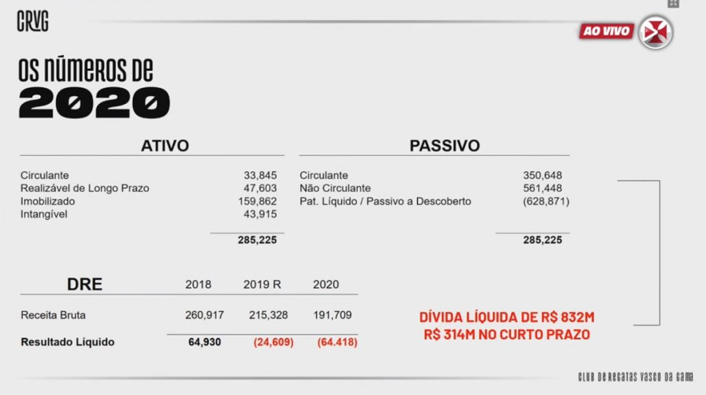 Vasco presents its financial statement and announces debts in excess of R $ 800 million |  Vasco