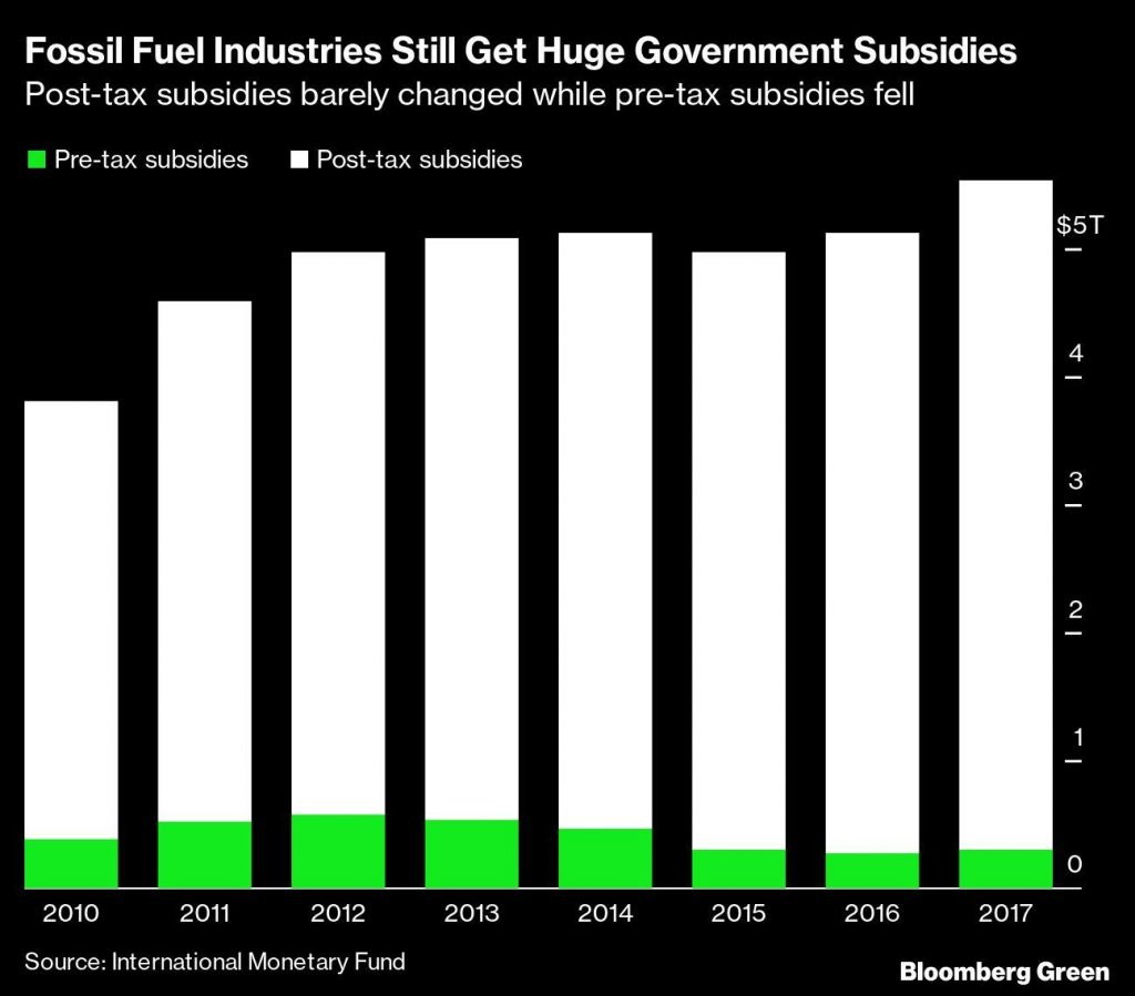 The UK joins G-7 to end fossil fuel subsidies