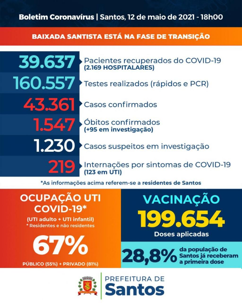 The general number of people hospitalized with COVID-19 is in Santos Falls