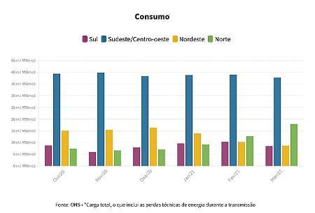 Energy Consumption Brazil - Art / UOL - Art / UOL