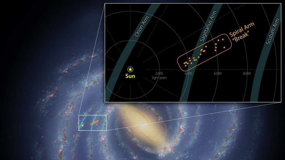 The structure discovered in the Milky Way may be a 'broken arm' of the galaxy