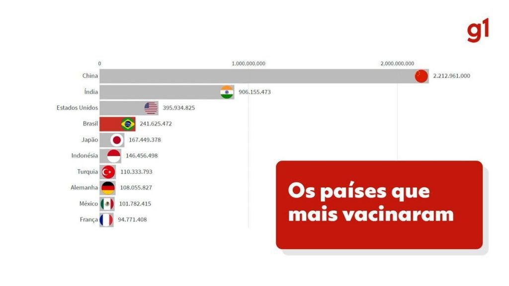 With 100 million fully immunized, Brazil ranks fourth in terms of immunization in absolute terms, but ranks 60th in relative ranking    Globalism