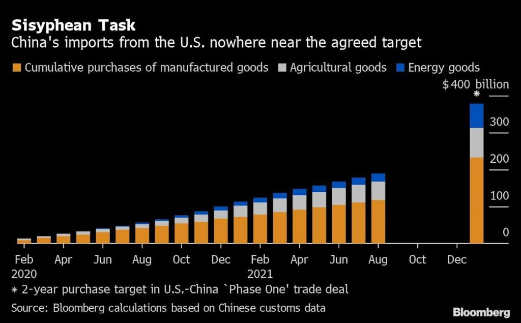 The United States plans to approach China on trade agreement deficiencies